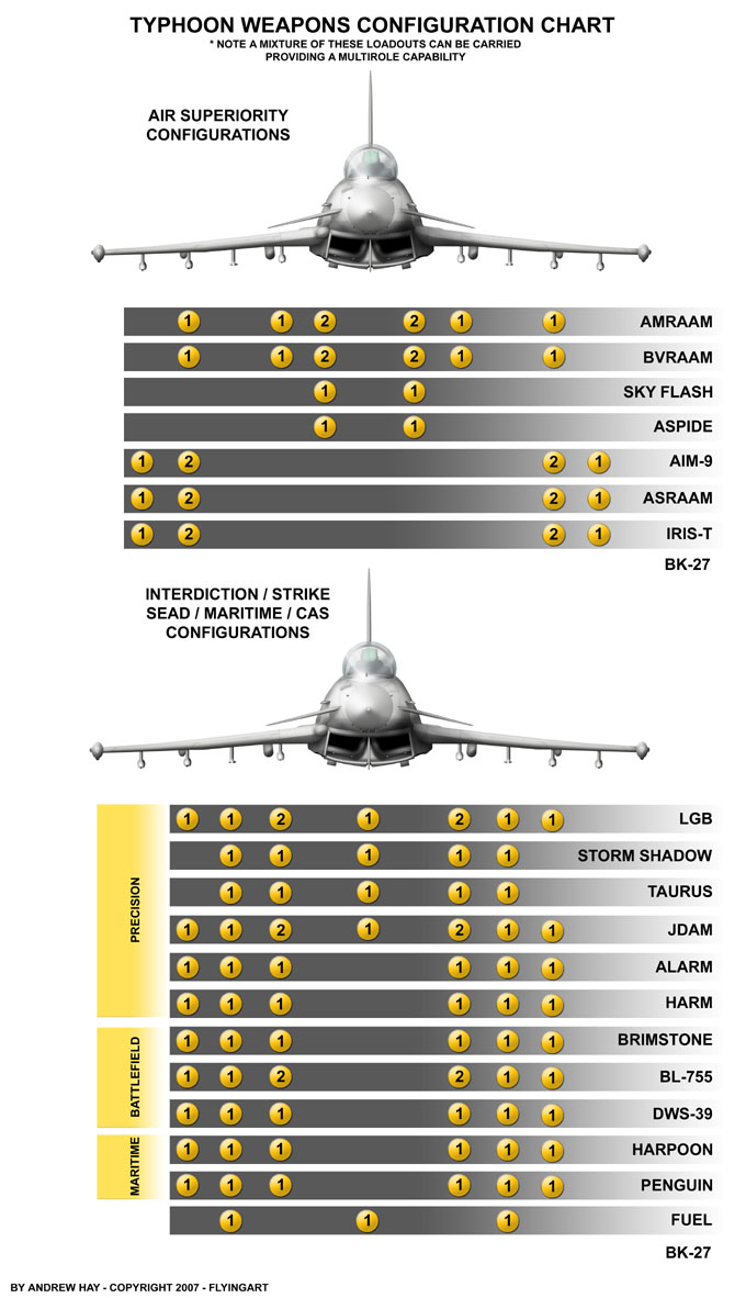 http://www.on-target-aviation.com/Assetts/images/TYPHOON%20LOADOUT%20CHART%20copy.jpg